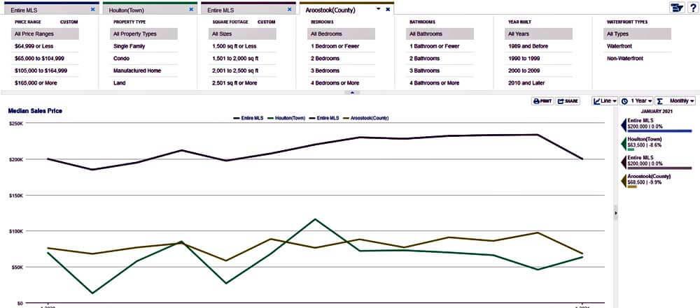 maine real estate market report
